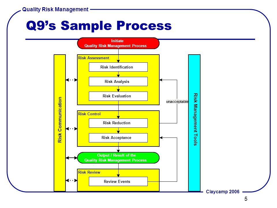 ich q9 quality risk management ppt video online download