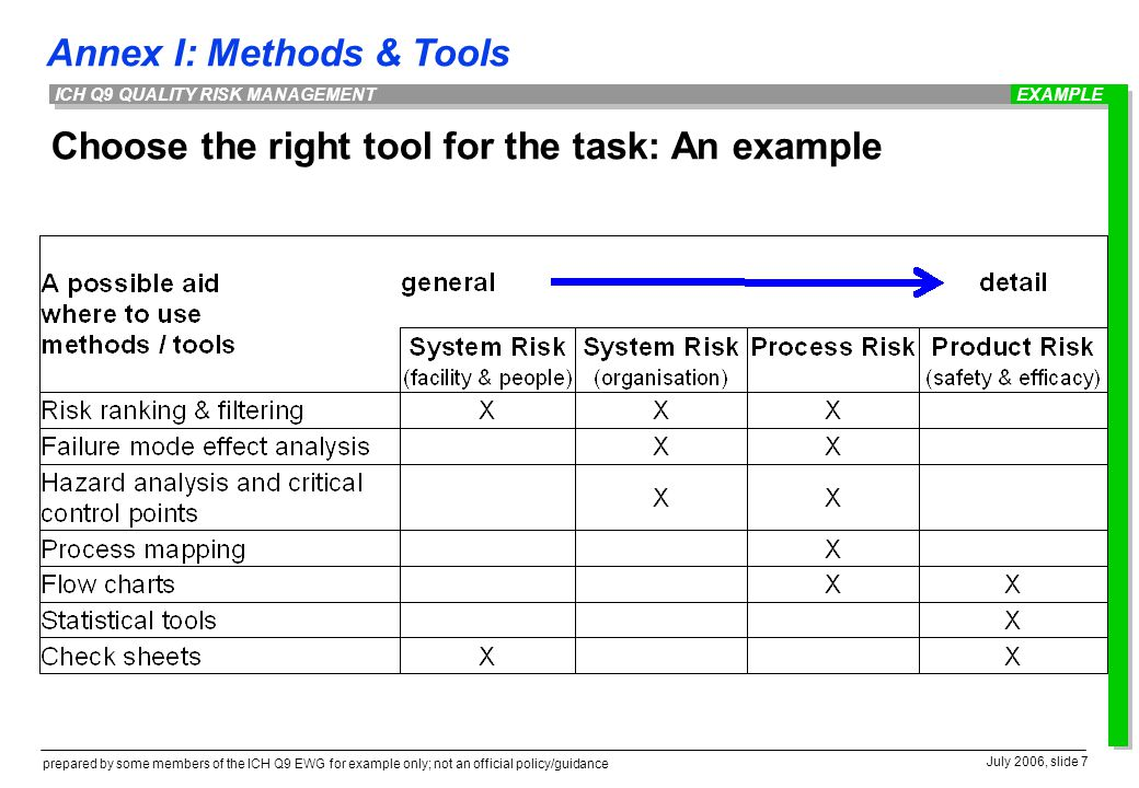 Choose the right tool for the task: An example