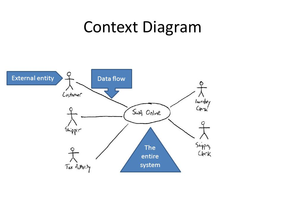 Data flow diagrams dfd context diagrams data flow diagrams dfd 4 context diagram data flow external entity the entire system ccuart Image collections