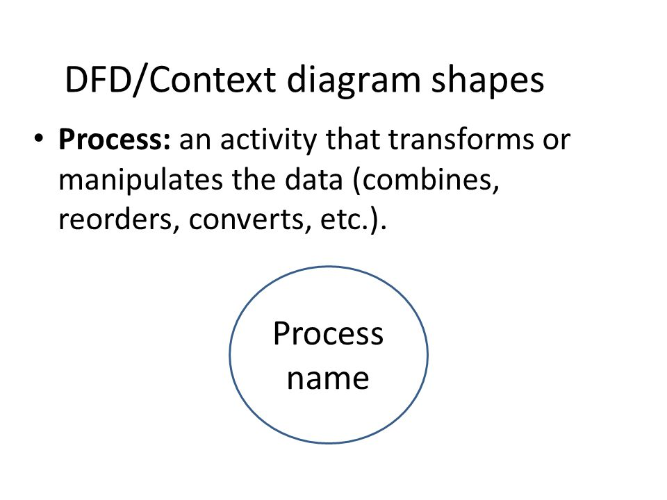 Data flow diagrams dfd context diagrams data flow diagrams dfd 7 dfdcontext diagram shapes ccuart Image collections