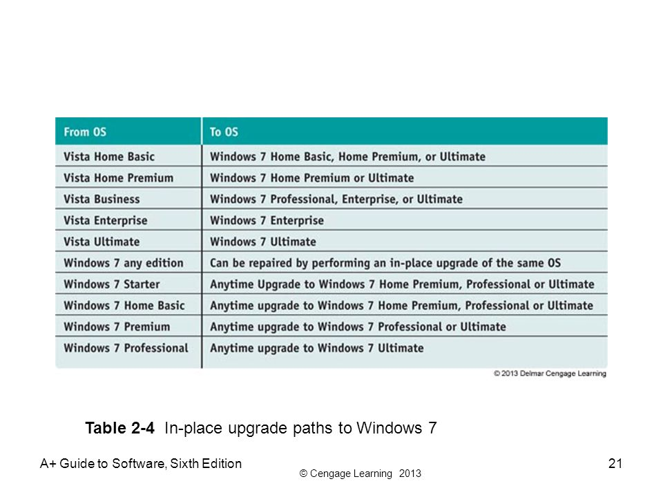 Table 2-4 In-place upgrade paths to Windows 7