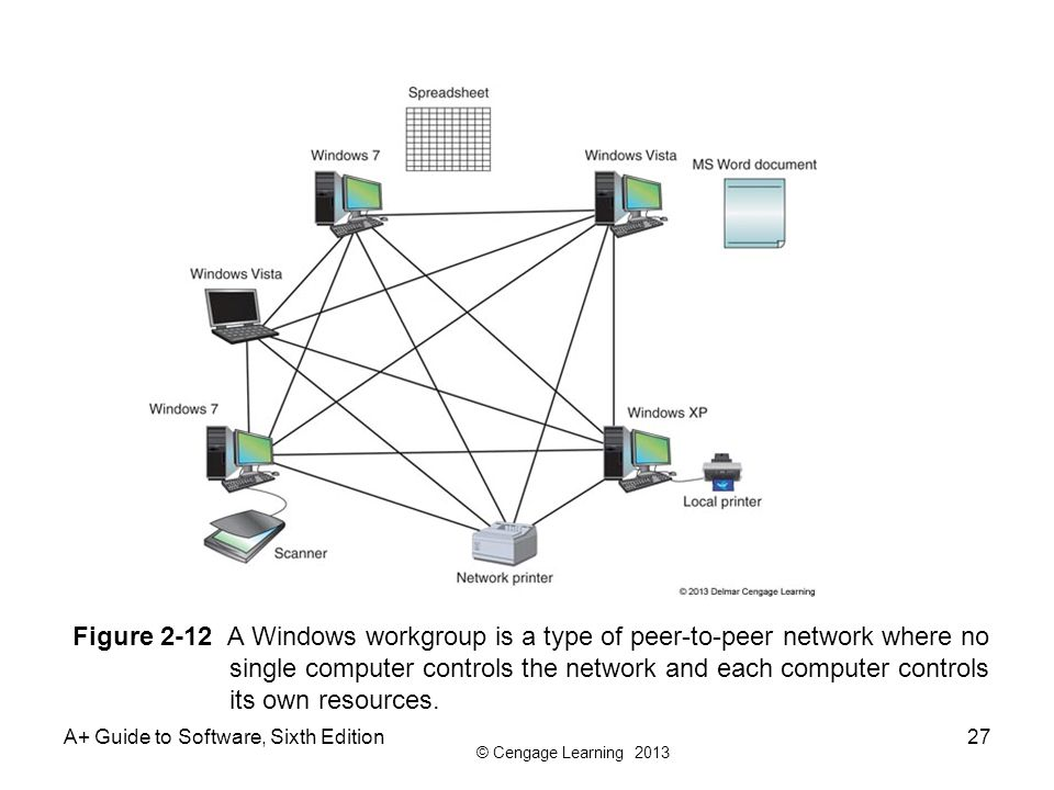 Figure 2-12 A Windows workgroup is a type of peer-to-peer network where no single computer controls the network and each computer controls its own resources.