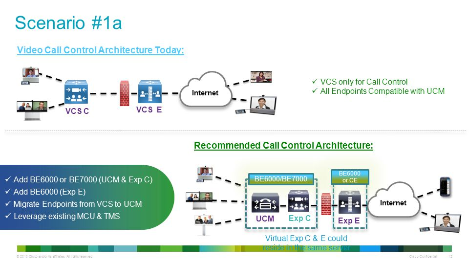 Drive to Collab VCS to CUCM Migration - ppt download