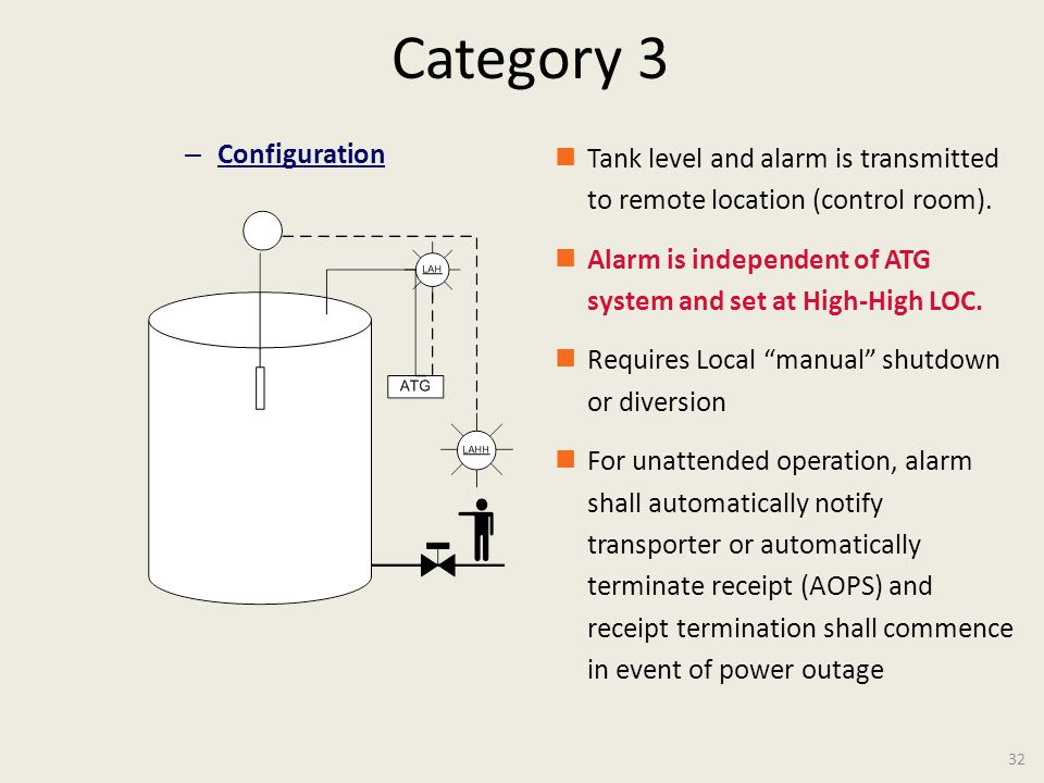 API 2350: Tank Overfill Protection – An Overview Monday