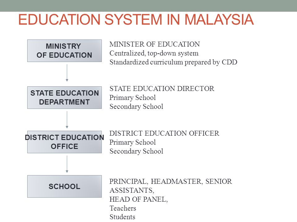 EDUCATION SYSTEM IN MALAYSIA, THE SCHOOL CURRICULUM