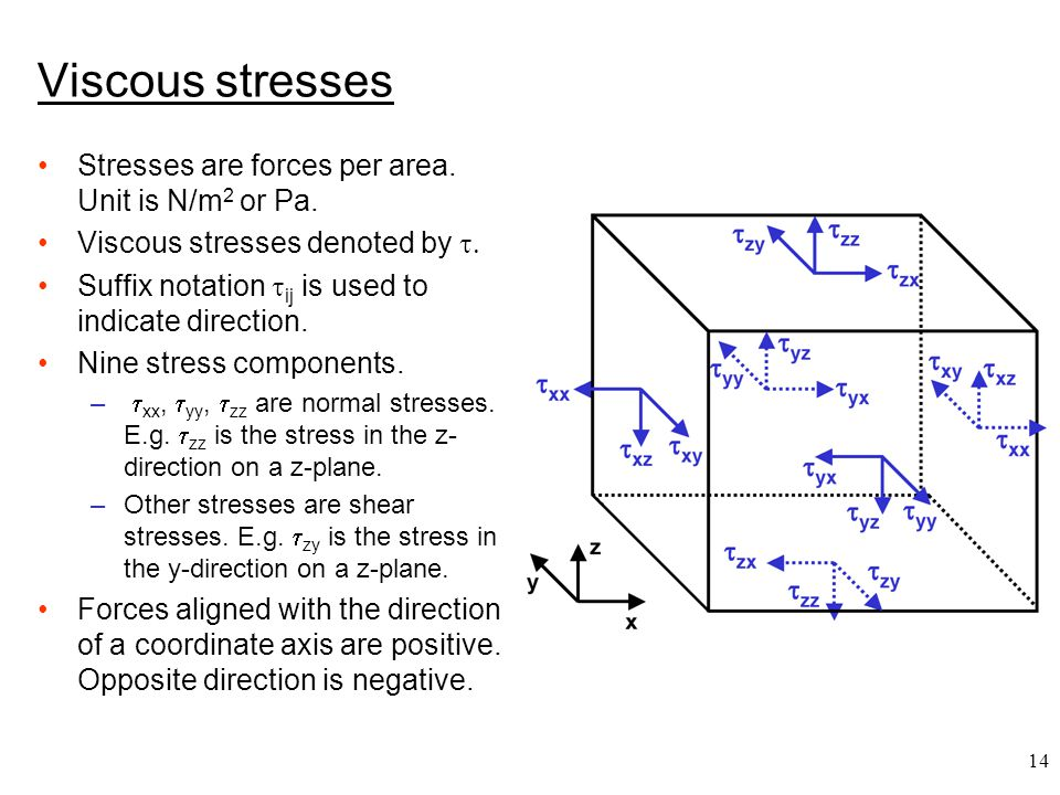 Viscous stresses Stresses are forces per area. Unit is N/m2 or Pa.