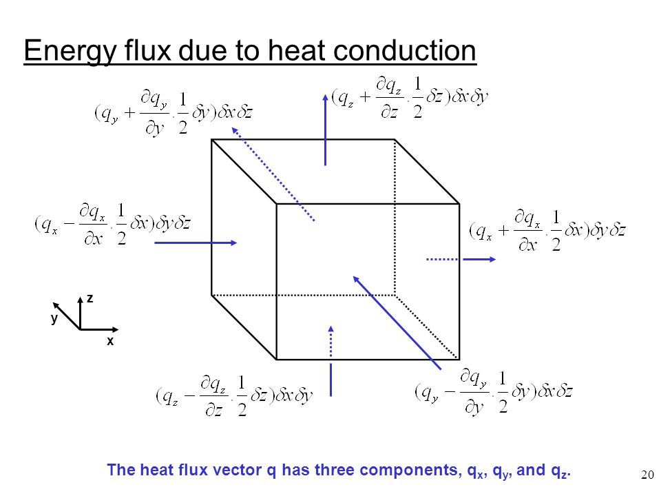 Energy flux due to heat conduction