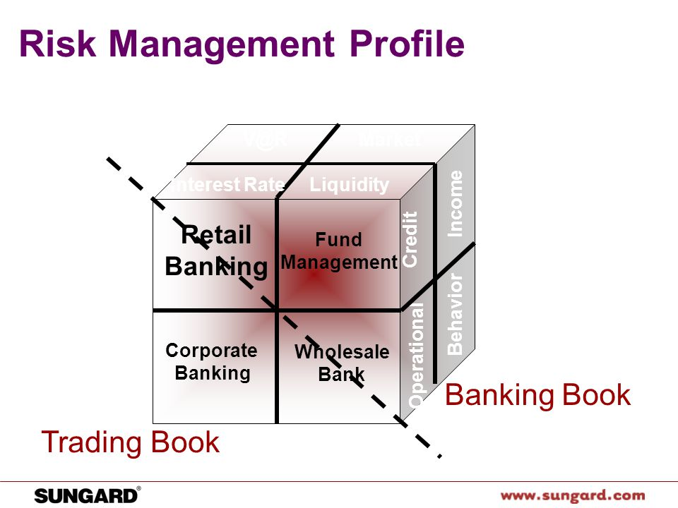 risk management at wellfleet bank essay This case illustrates risk management in the world of corporate lending which is quite di erent from the retail, subprime, and mortgage lending at the root of the recent banking turmoil.