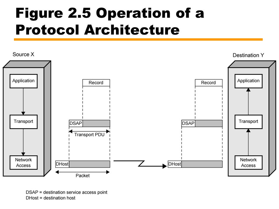Figure 2.5 Operation of a Protocol Architecture