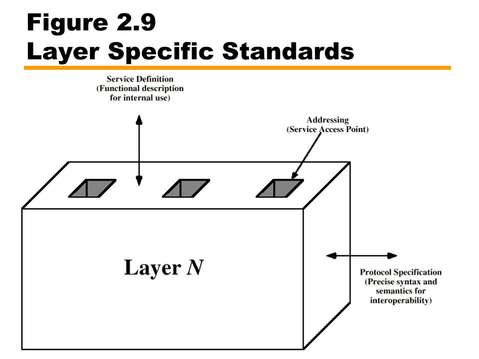 Figure 2.9 Layer Specific Standards