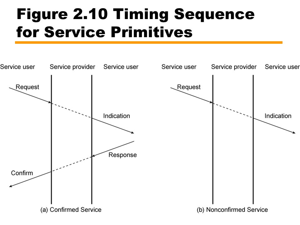 Figure 2.10 Timing Sequence for Service Primitives