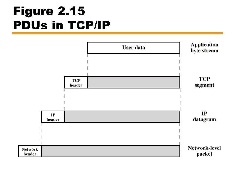Figure 2.15 PDUs in TCP/IP