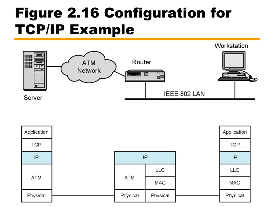 Figure 2.16 Configuration for TCP/IP Example