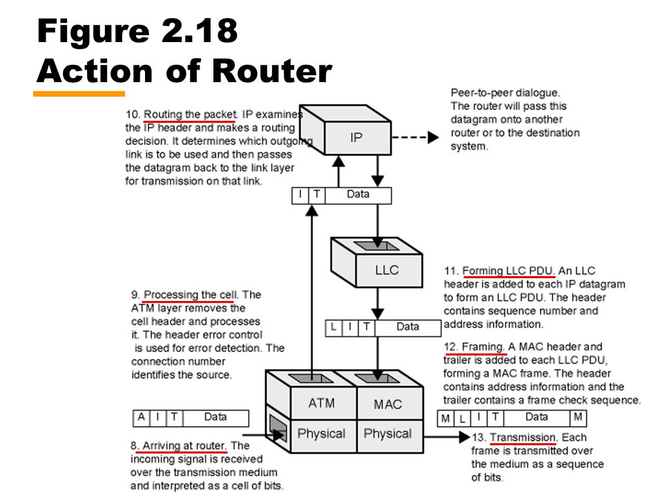 Figure 2.18 Action of Router