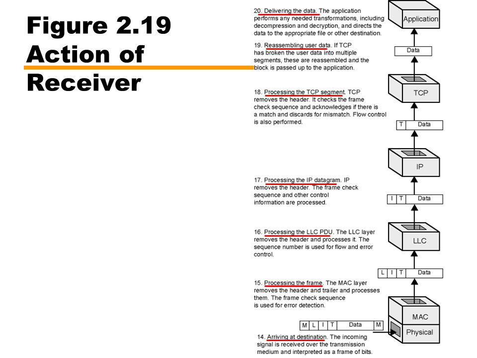 Figure 2.19 Action of Receiver