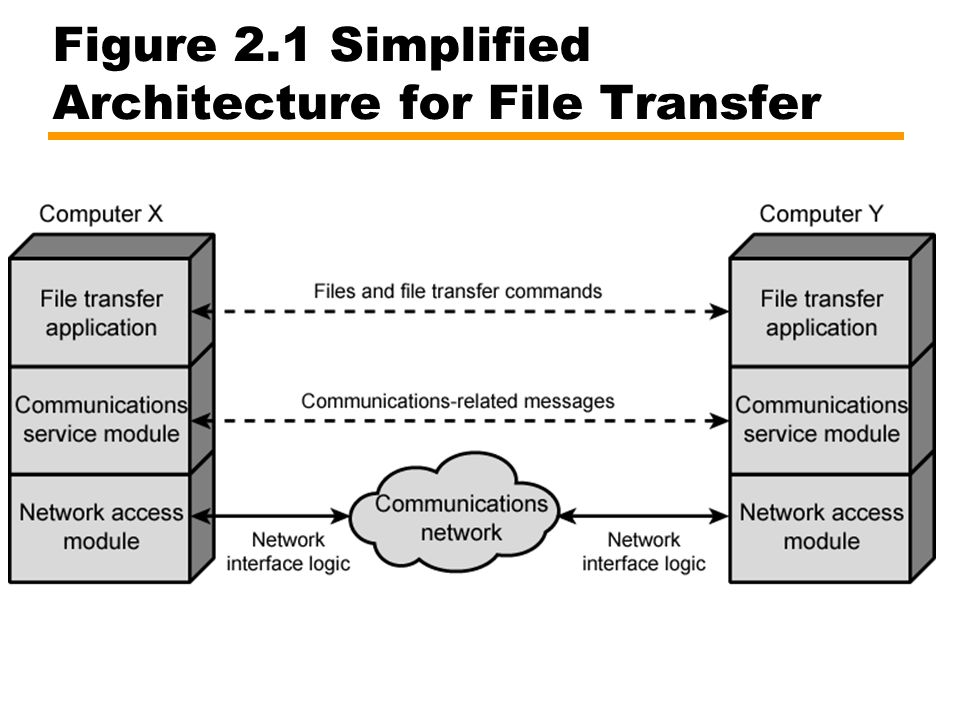 Figure 2.1 Simplified Architecture for File Transfer