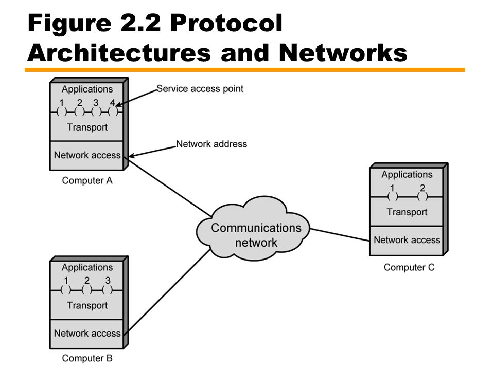 Figure 2.2 Protocol Architectures and Networks