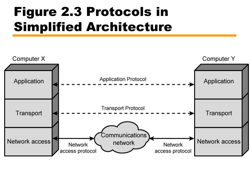 Figure 2.3 Protocols in Simplified Architecture