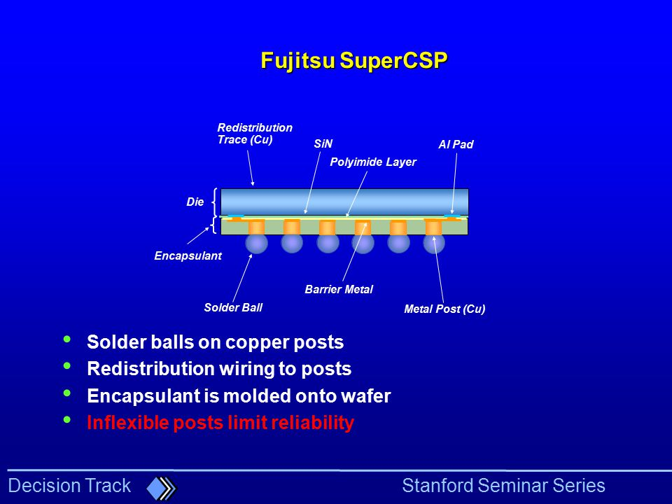 Fujitsu SuperCSP Solder balls on copper posts