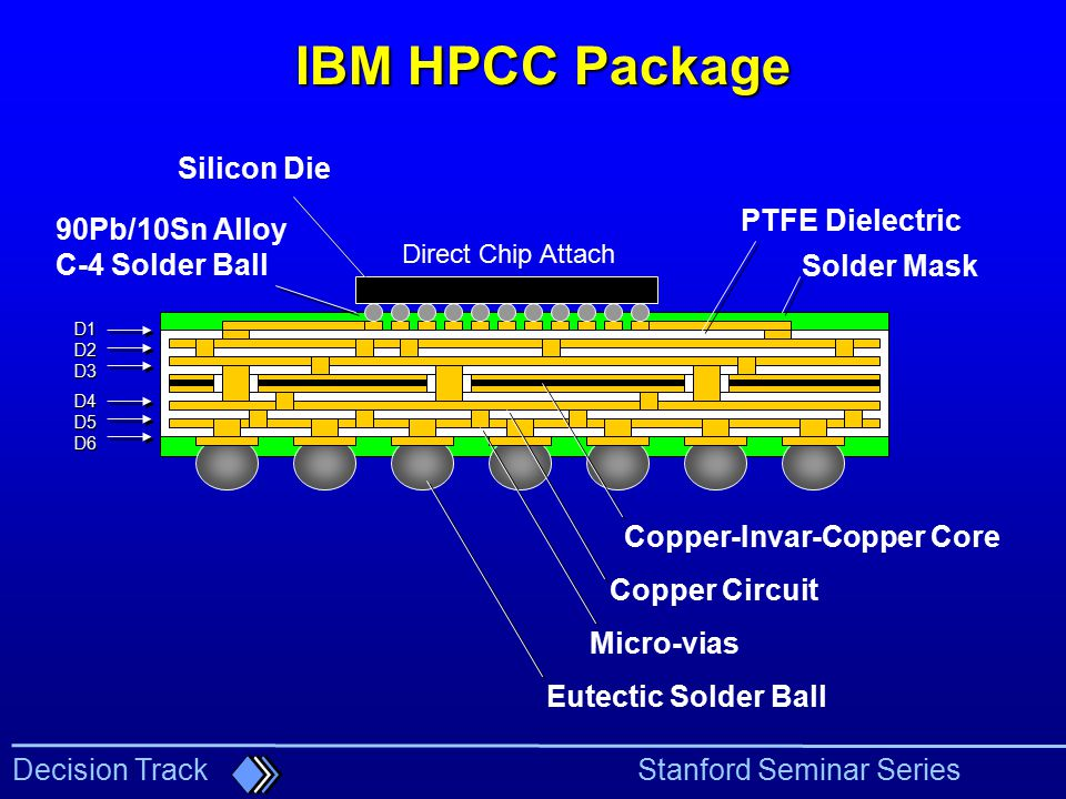 IBM HPCC Package Silicon Die PTFE Dielectric 90Pb/10Sn Alloy