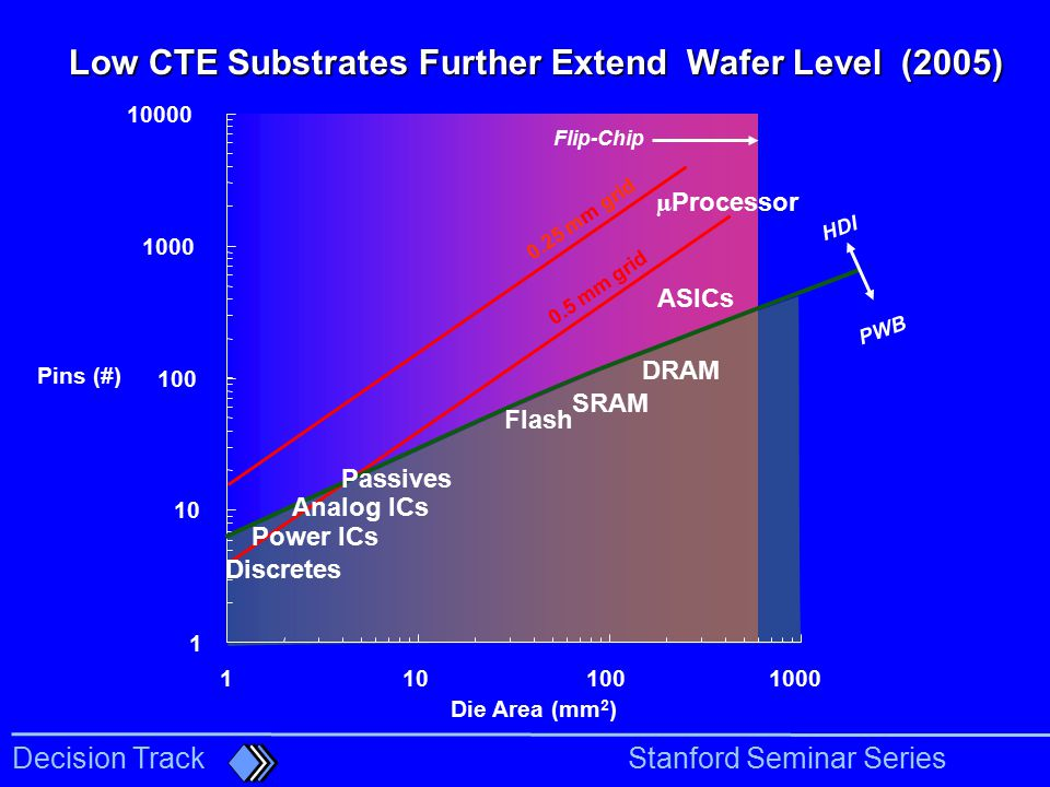 Low CTE Substrates Further Extend Wafer Level (2005)