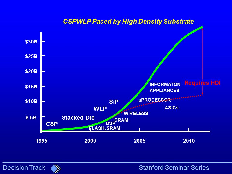 CSPWLP Paced by High Density Substrate