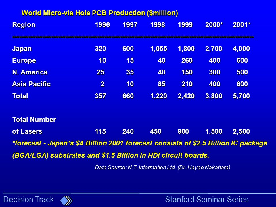 World Micro-via Hole PCB Production ($million)