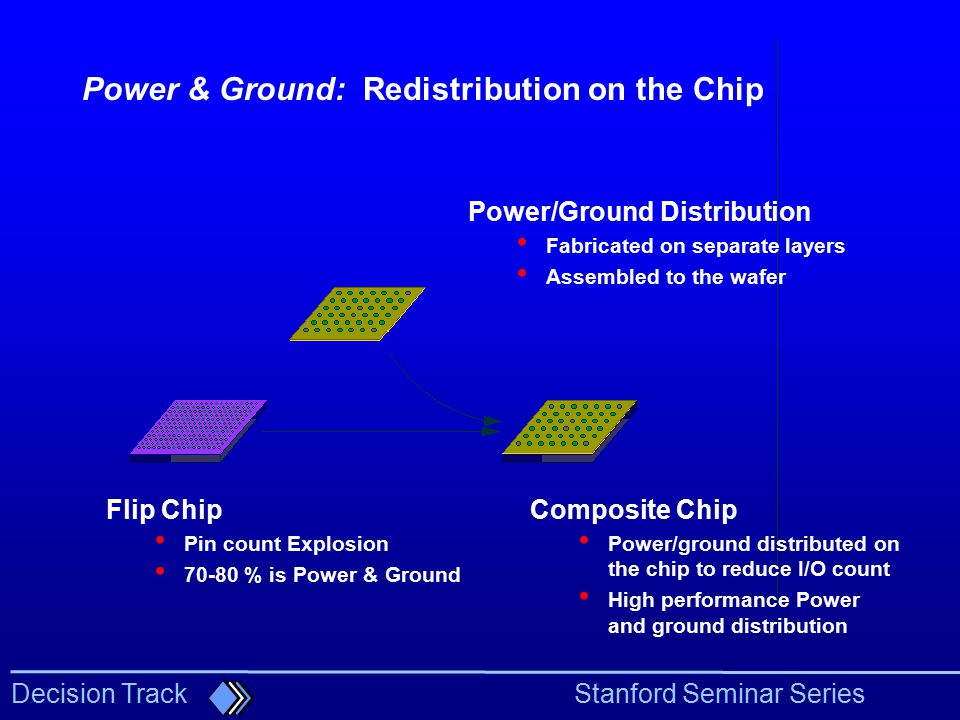 Power & Ground: Redistribution on the Chip