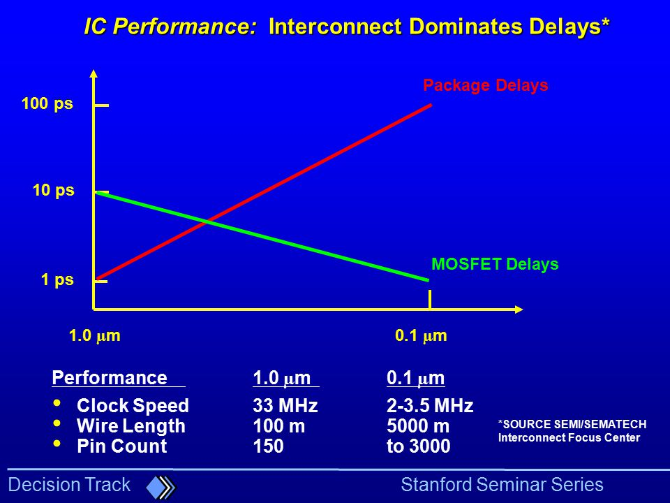 IC Performance: Interconnect Dominates Delays*