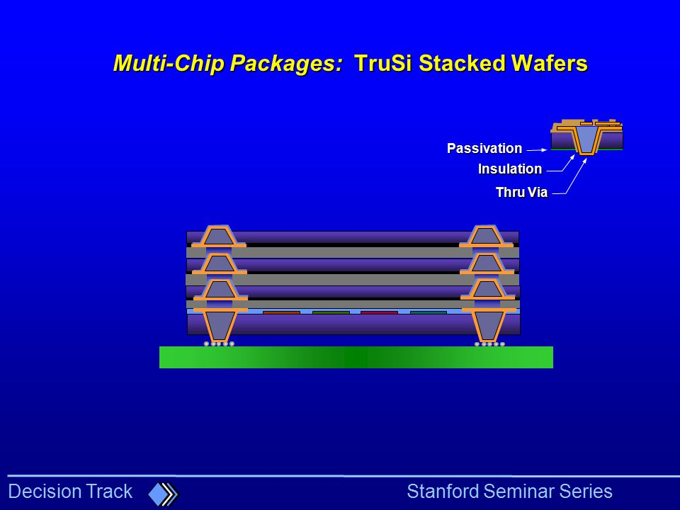 Multi-Chip Packages: TruSi Stacked Wafers