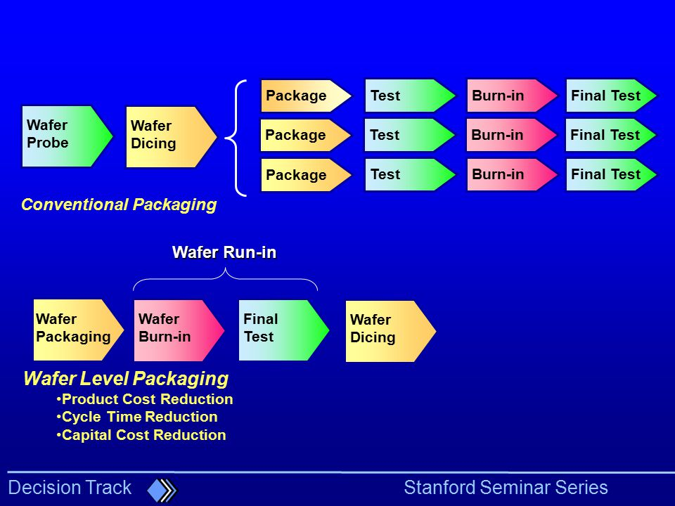 Wafer Level Packaging Conventional Packaging Wafer Run-in Package Test