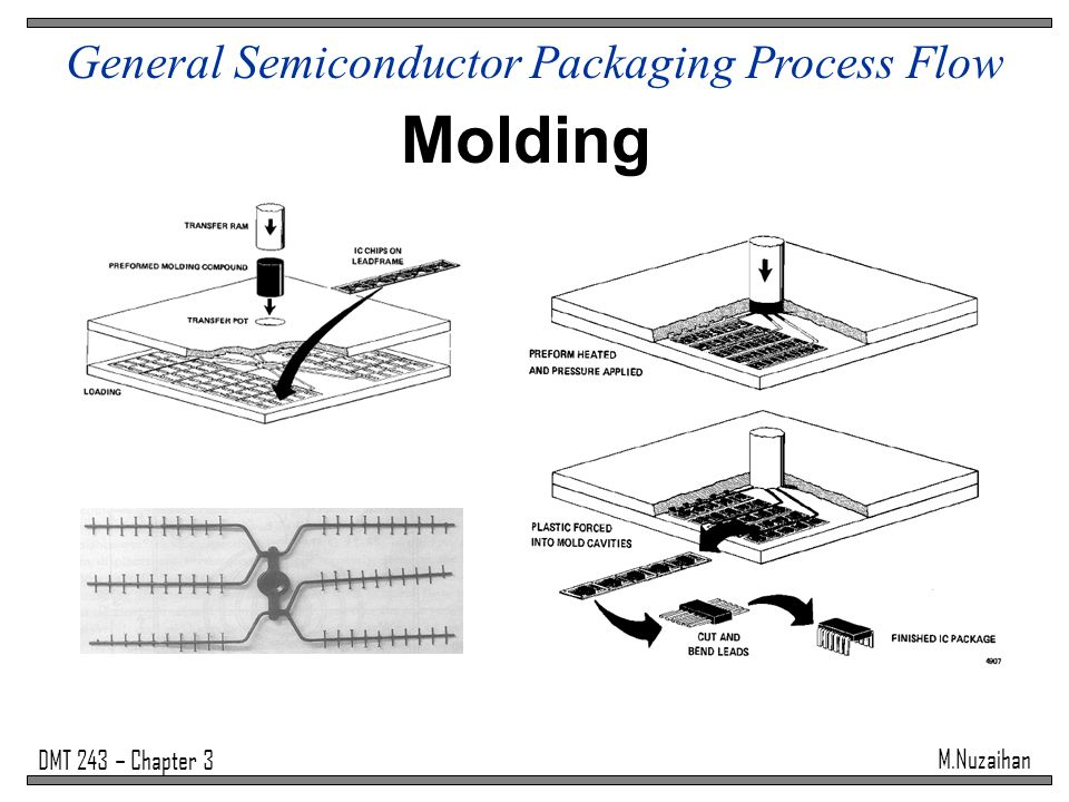 General Semiconductor Packaging Process Flow - ppt video online download