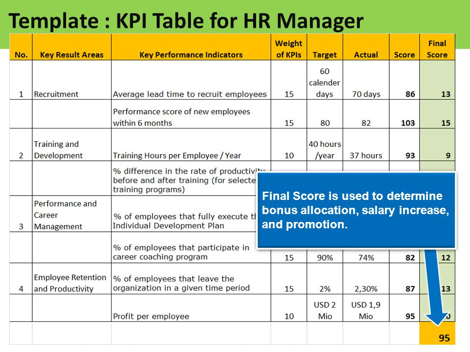What are KPIs in HR