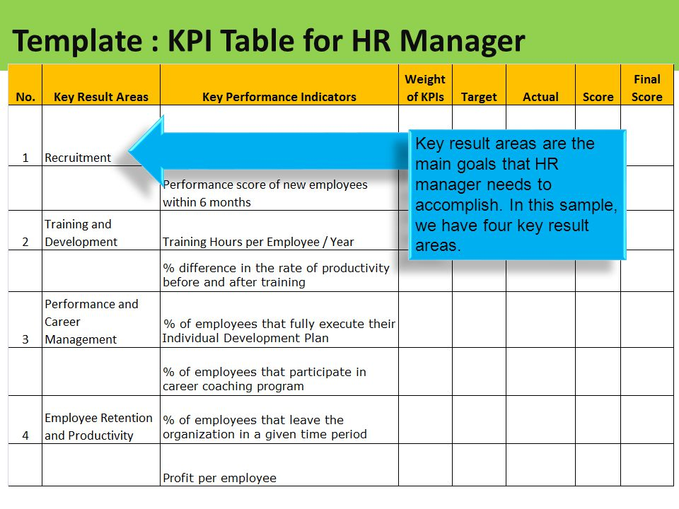 Sample : Template Table of KPI for HR Manager - ppt video online ...