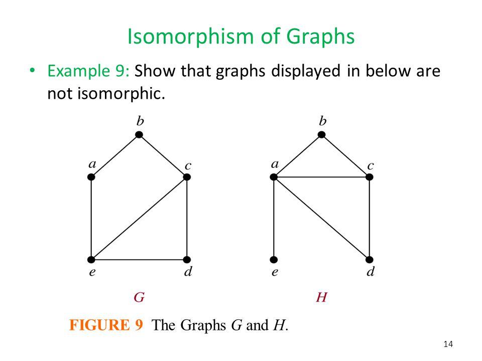 Graph matching.