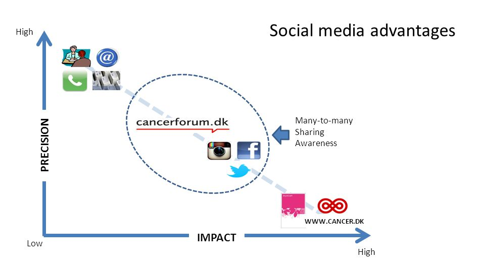 The Role of Social Media in Cancer Information Provision ...