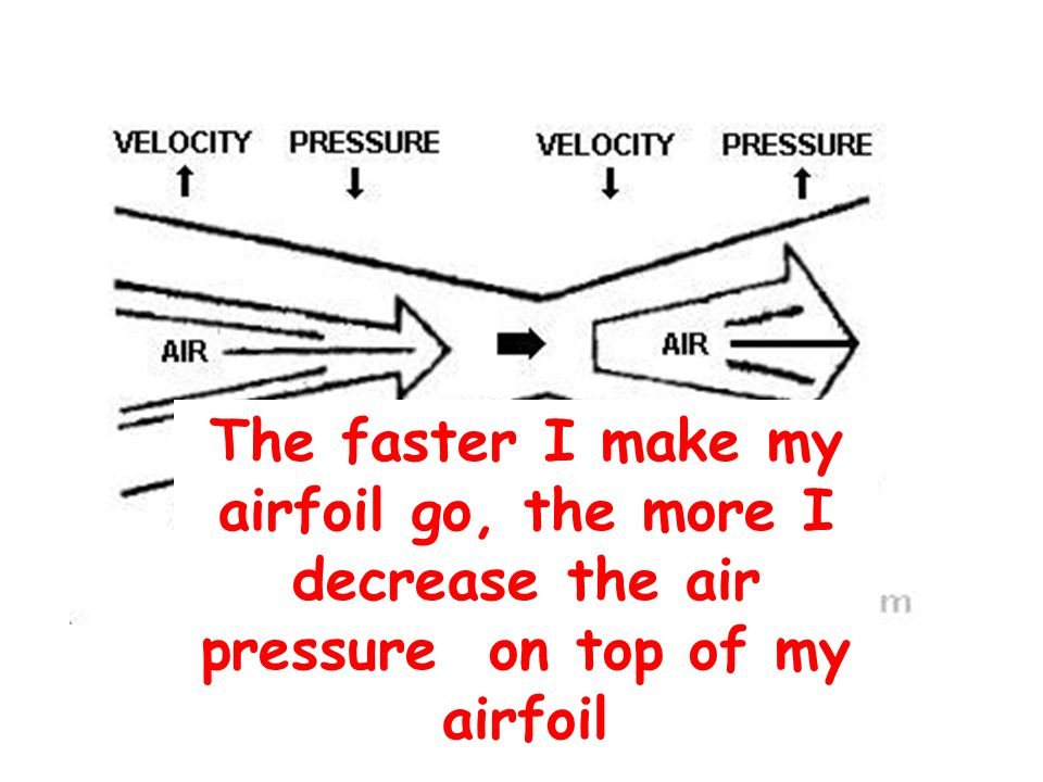 The faster I make my airfoil go, the more I decrease the air pressure on top of my airfoil