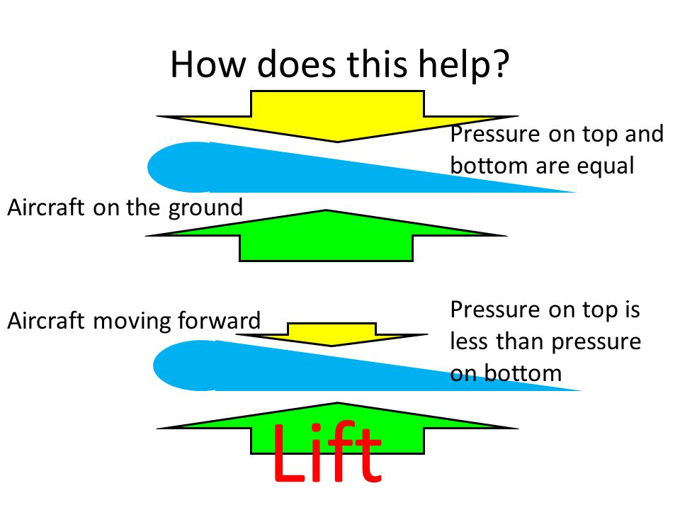 Lift How does this help Pressure on top and bottom are equal