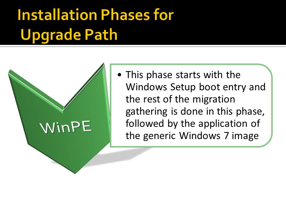 Installation Phases for Upgrade Path