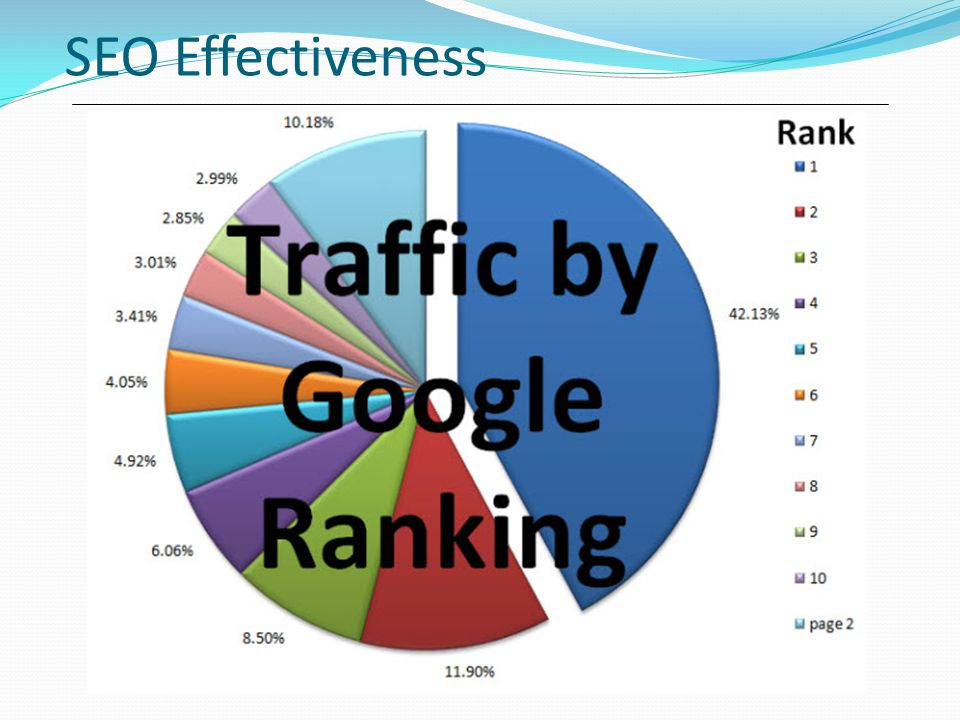 SEO Effectiveness Directory are listing of static information that are usually inputted manually and not CRAWLED.