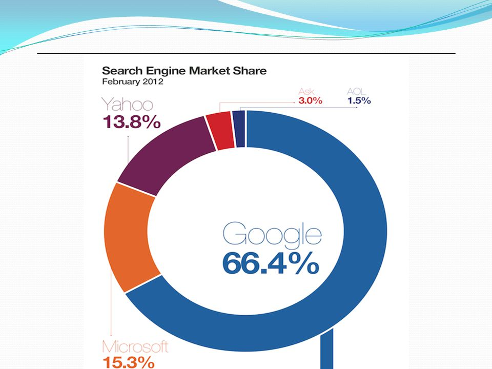 Today the undisputed leader in search engine usage is Google.