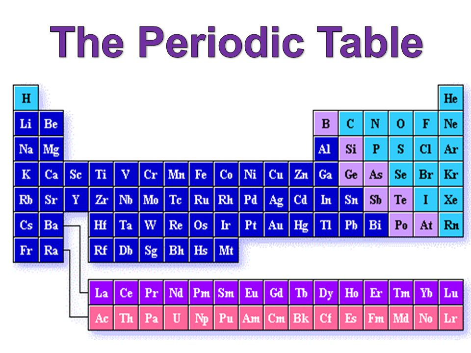 The periodic table ppt download 1 the periodic table urtaz Gallery