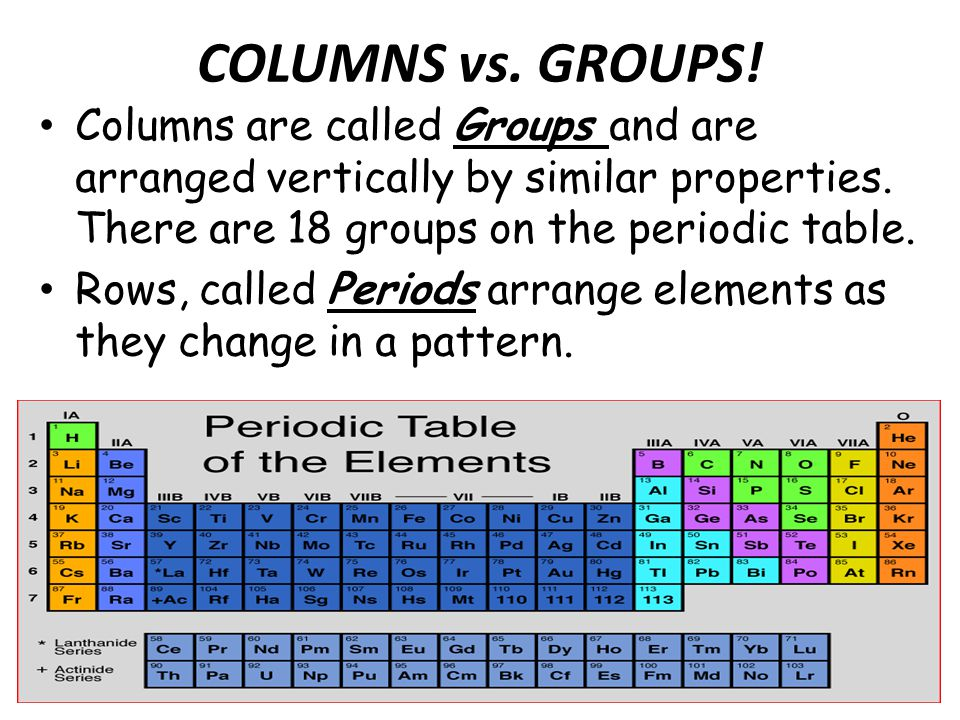 The periodic table of the elements ppt video online download 14 columns vs urtaz Image collections