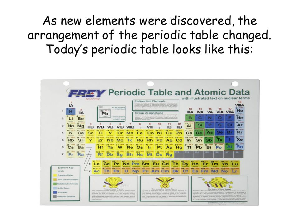 The Periodic Table Of The Elements Ppt Video Online Download