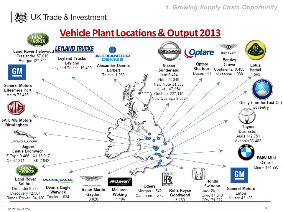 Automotive Investment Organisation - ppt video online download