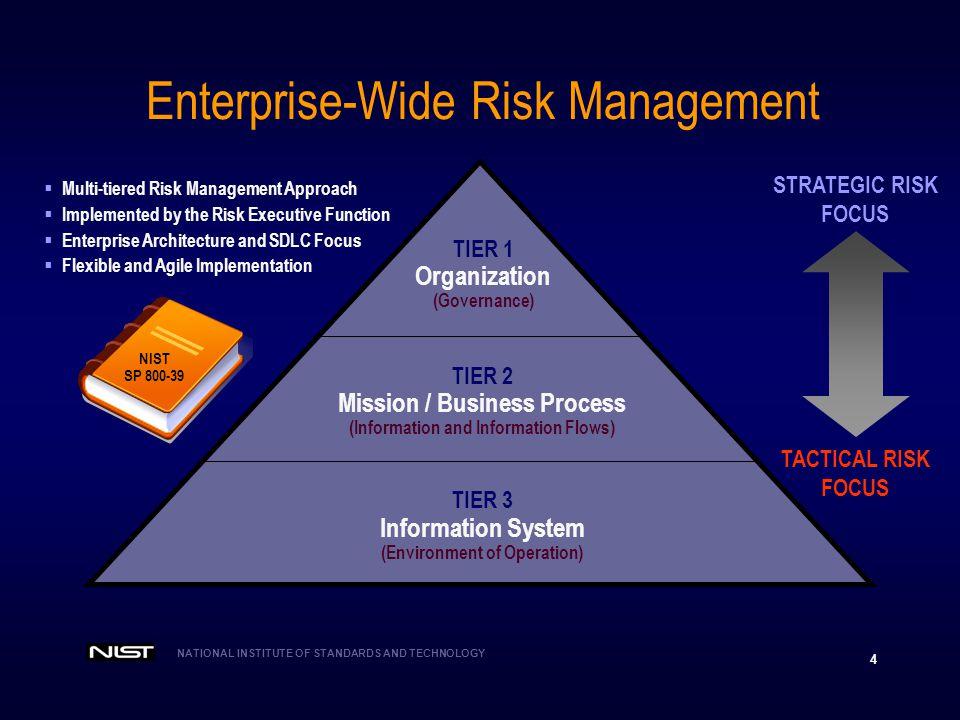 NIST SP , Revision 1 Applying Risk Management to Information