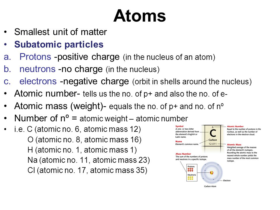 Atoms Smallest unit of matter Subatomic particles