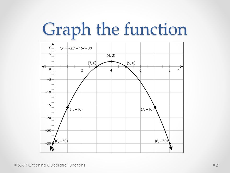 Graph the function 5.6.1: Graphing Quadratic Functions