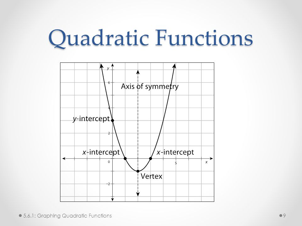Quadratic Functions 5.6.1: Graphing Quadratic Functions