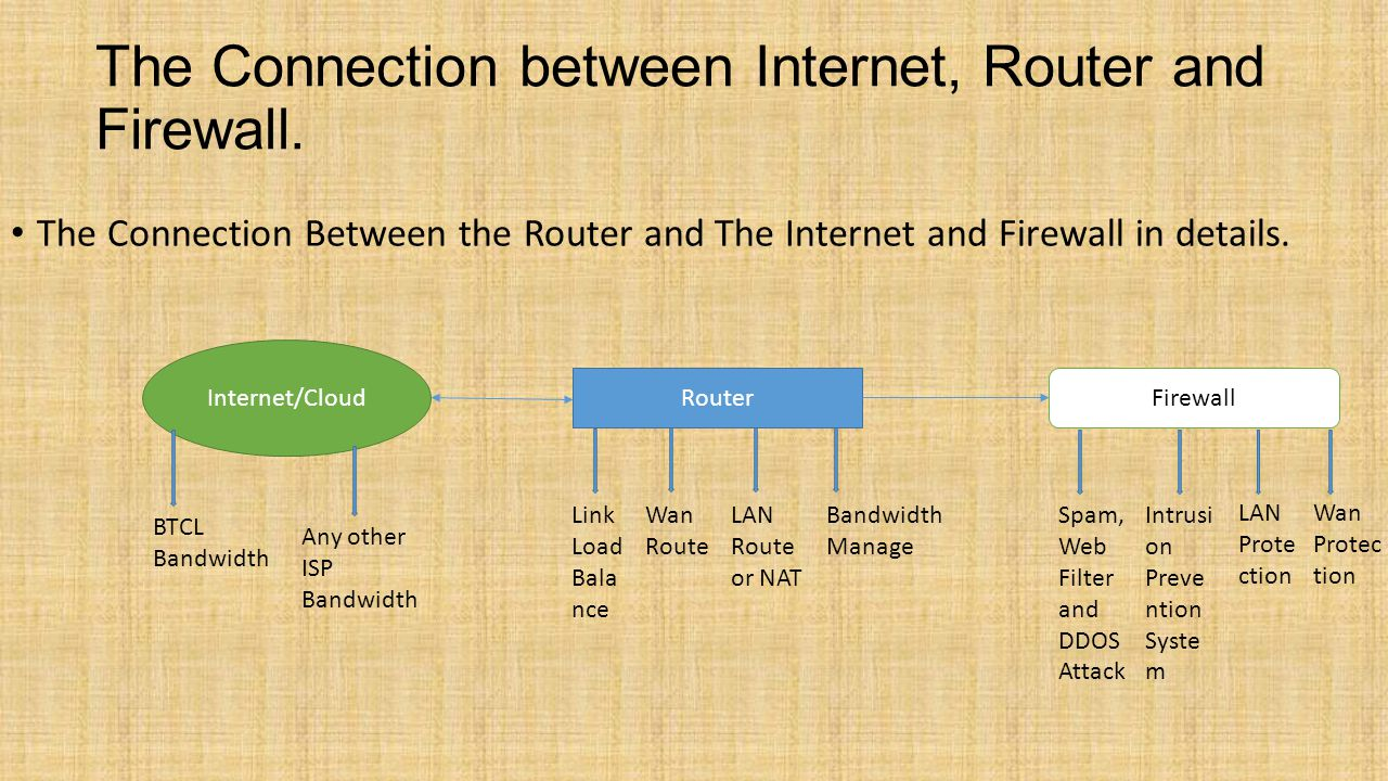 The Connection between Internet, Router and Firewall.